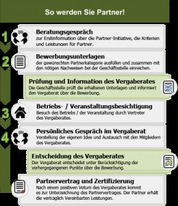 Bewerbungsverfahren BSG-Partner Schaubild
